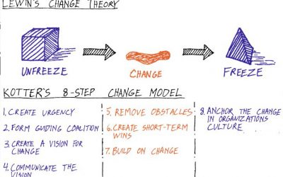 Change Management for Architecture and Returning to Normal After This Pandemic